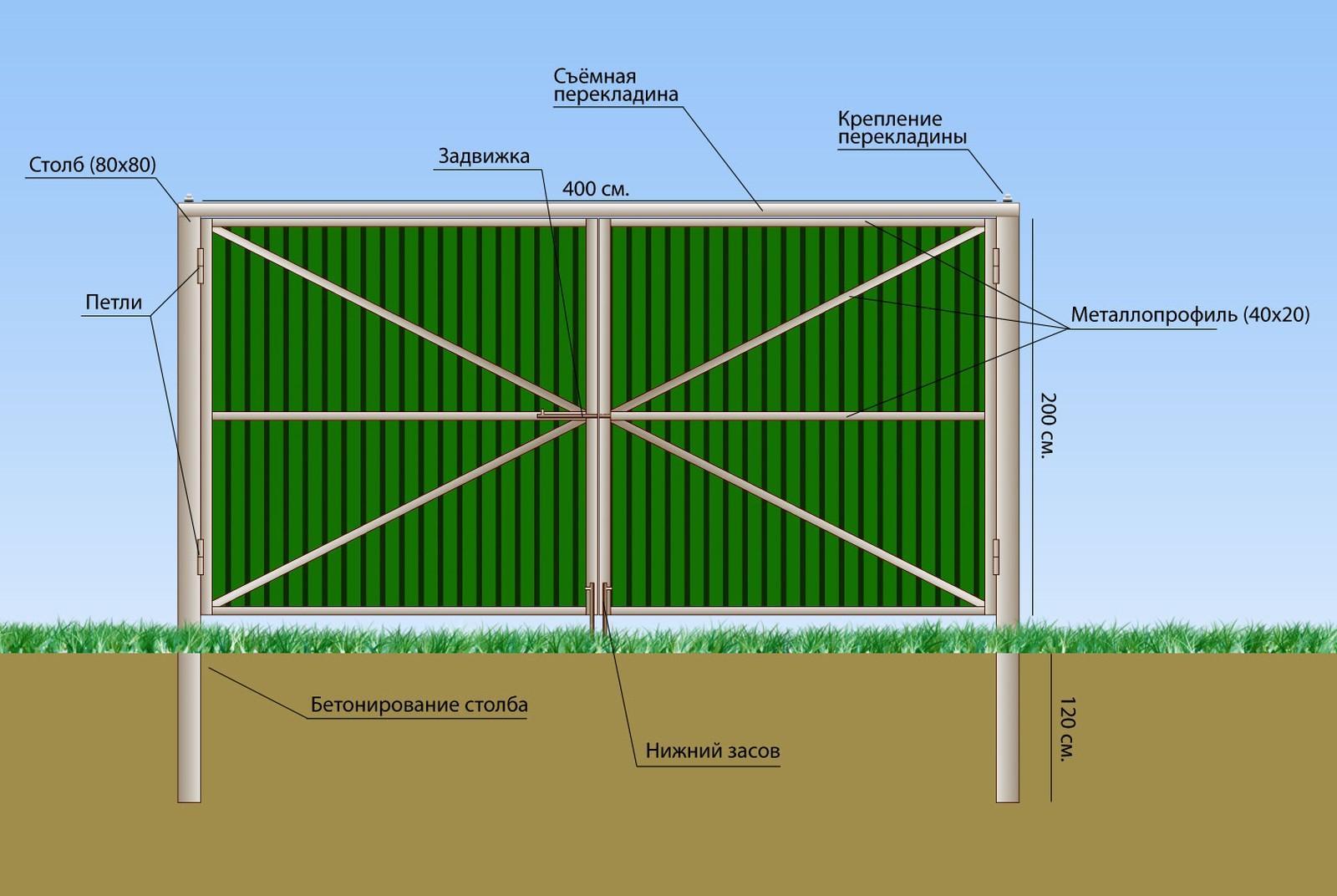 Фото схемы ворота откатные ворота в екатеринбурге фото